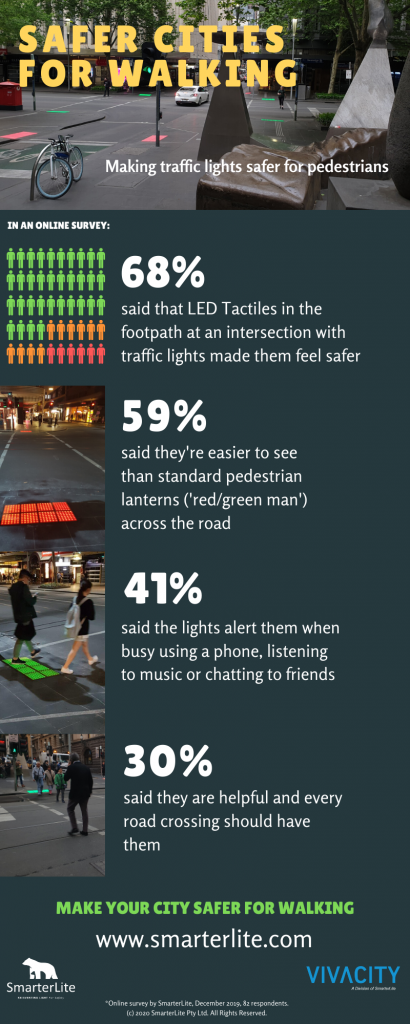 SmarterLite Vivacity Infographic summarising the findings of a market research report about the benefits of the Vivacity LED Tactile. 68% of respondents said the LED Tactiles in the footpath at an intersection with traffic lights made them feel safer. 59% said they're easier to see than the standard pedestrian lanterns (also known as the red/green man) located across the road.  41% said the lights alert them when busy using the phone, listening to music or chatting to friends. 30% said they should be located at every road crossing.